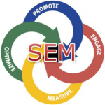 How SEM Marketing helps your Business