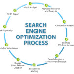 10 On Page Search Engine Optimization Tips for new Bloggers
