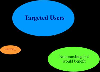 Image result for target user